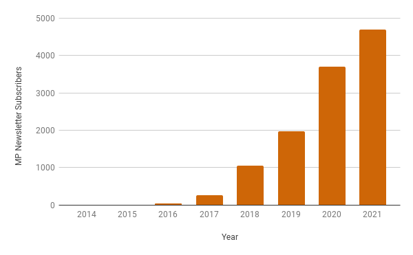 Cumulative number of subscribers to the MP newsletter