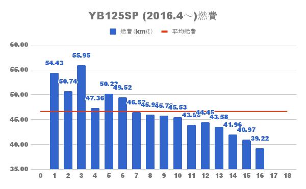 YB125SP 燃費推移と平均燃費