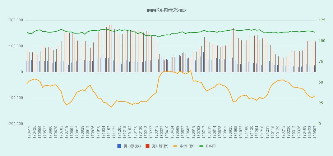 IMMドル円ポジションのグラフ