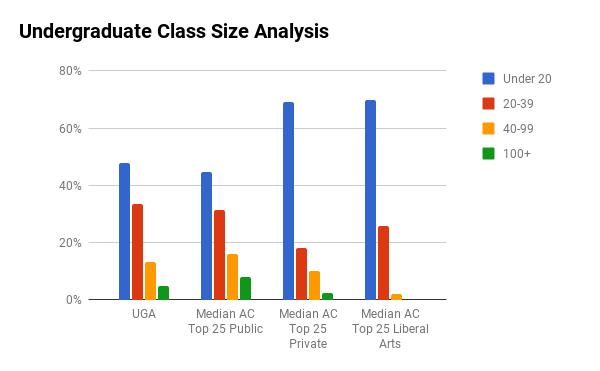 UGA undergraduate class sizes