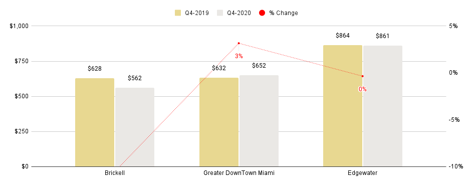 Overall Greater Downtown Miami Luxury Condo Neighborhoods at a Glance - Q4 2020 YoY (Median Sales Price)