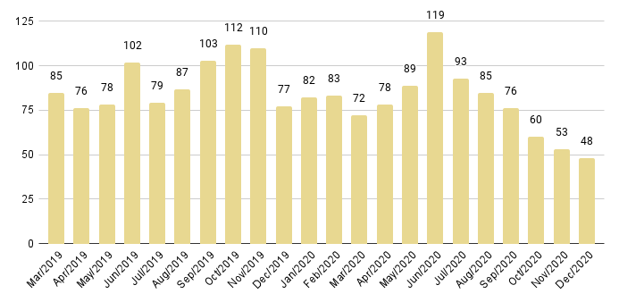 Edgewater Luxury Condo Months of Inventory from Mar. 2019 to Dec 2020 - Fig. 10