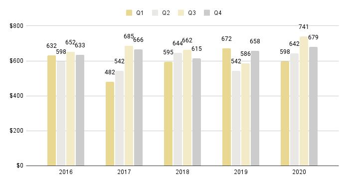 Edgewater Luxury Condo Quarterly Price per Sq. Ft. 2016-2020 - Fig. 8
