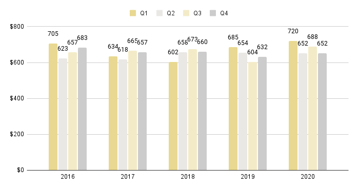Greater Downtown Quarterly Price per Sq. Ft. 2016-2020 - Fig. 3