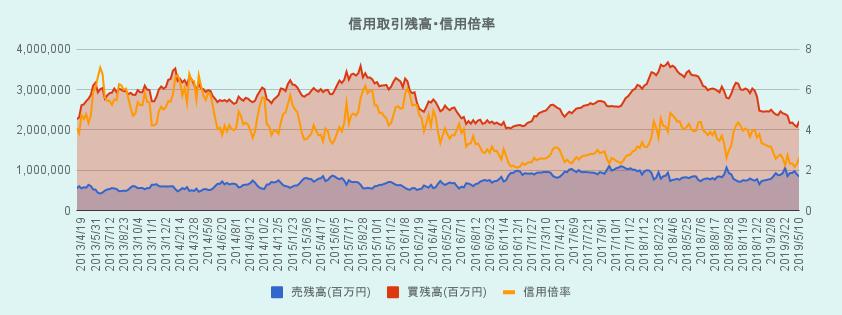 信用取引残高と信用倍率の5年間のグラフ