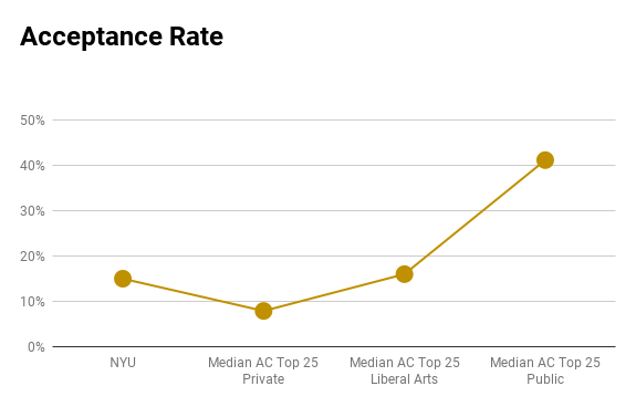 NYU acceptance rate