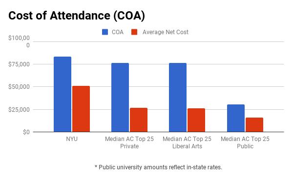 NYU financial aid