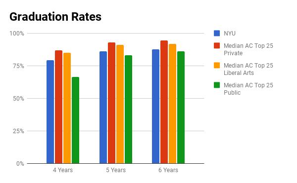 NYU graduation rate