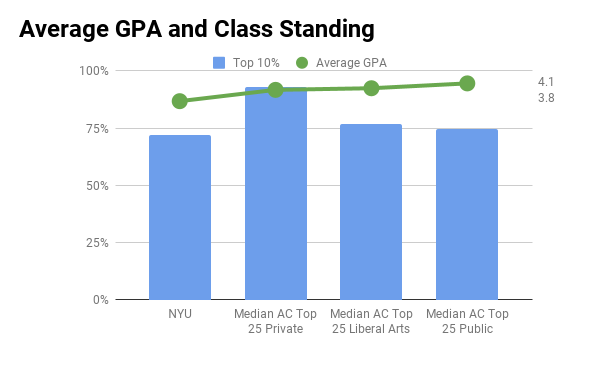 New York University average GPA and top 10% class standing