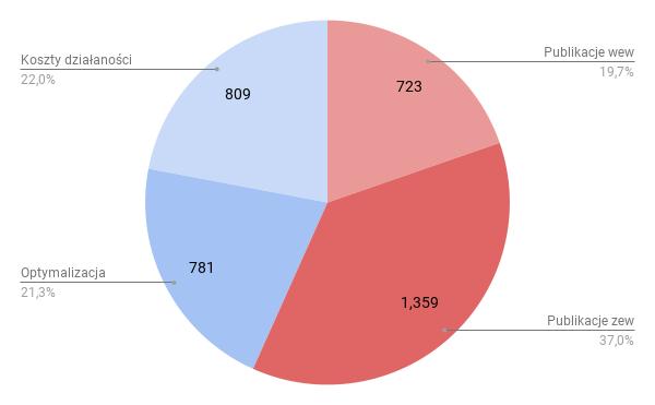 Wykres rozkładu abpnamentu
