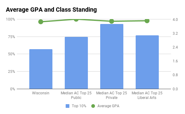 Wisconsin average GPA and top 10% in high school