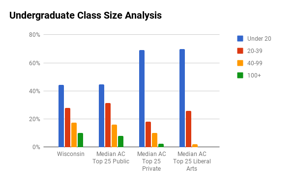 U Wisconsin Madison undergraduate class sizes