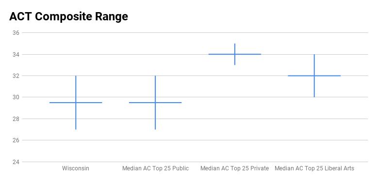 UW Madison ACT score range