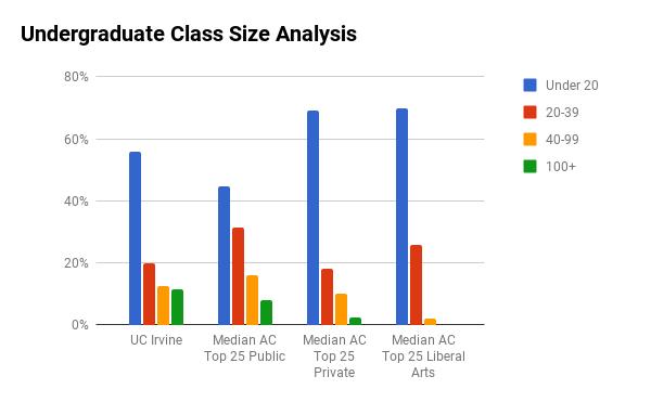 UC Irvine undergraduate class sizes