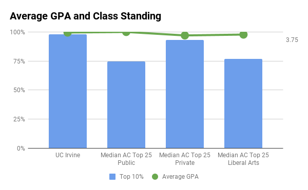 UC Irvine average GPA and top 10% in high school