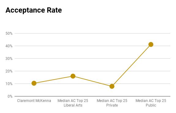Claremont McKenna acceptance rate