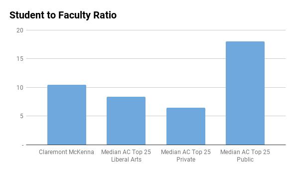 Claremont McKenna College student to faculty ratio