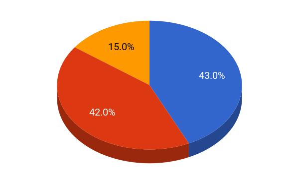 Claremont McKenna College student population