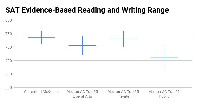 Claremont McKenna college SAT score range