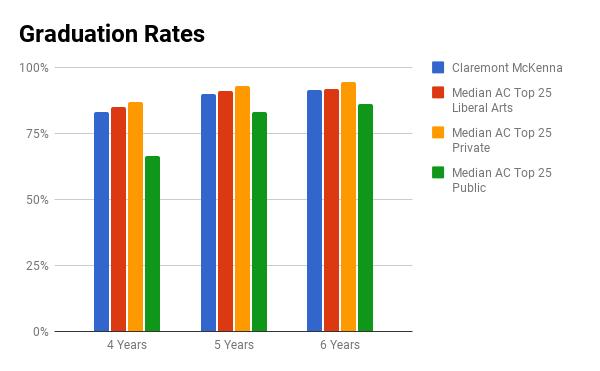 Claremont McKenna graduation rate