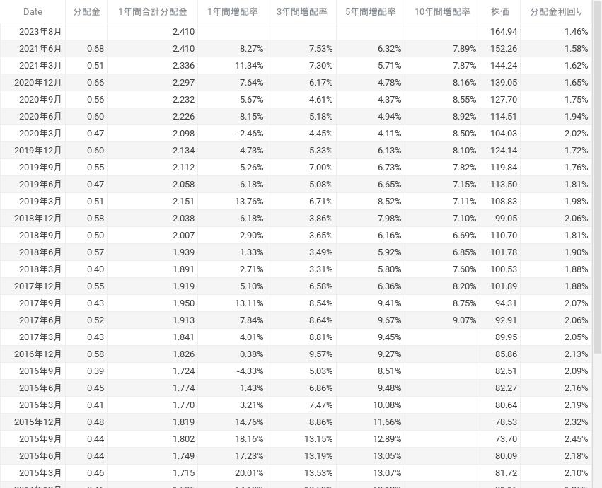 VIG 株価 分配金 増配率