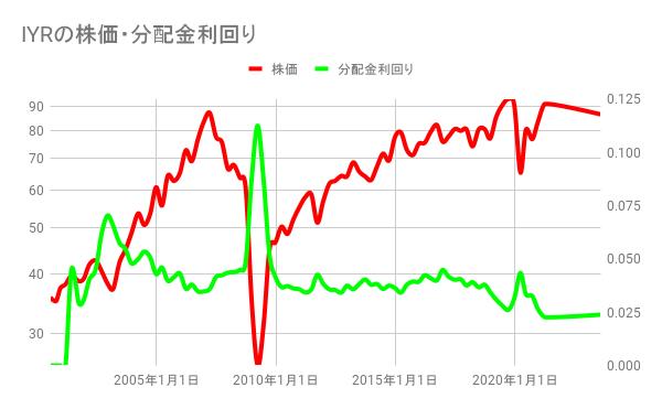 IYRの株価・分配金利回り