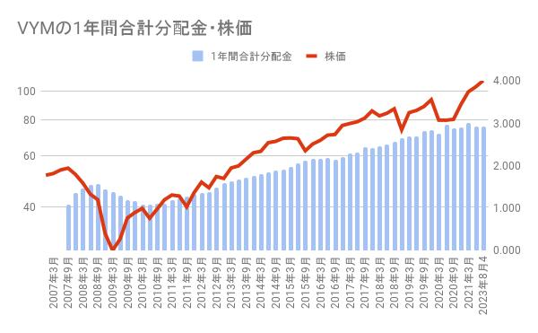 VYMの1年間合計分配金・株価