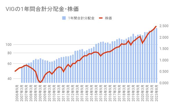 VIG 1年間合計分配金 株価