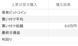 直近1年間にビットコインを上昇日翌日に1000円積立した時のシミュレーション結果