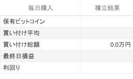 直近1年間にビットコインを毎日1000円積立した時のシミュレーション結果