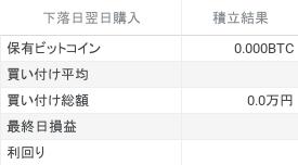 直近1年間にビットコインを下落日翌日に1000円積立した時のシミュレーション結果