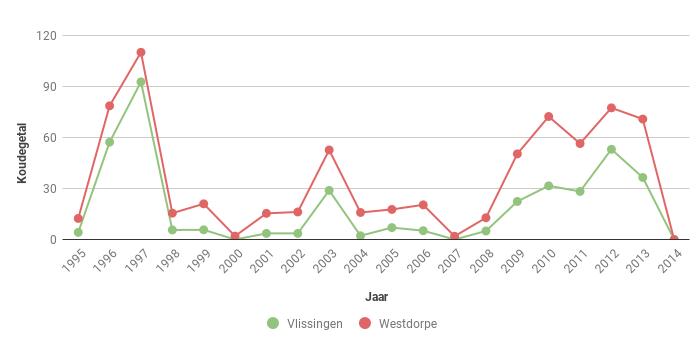 Figuur 3. Koudegetal volgens Hellmann in Vlissingen en Westdorpe voor de periode 1995-2014.