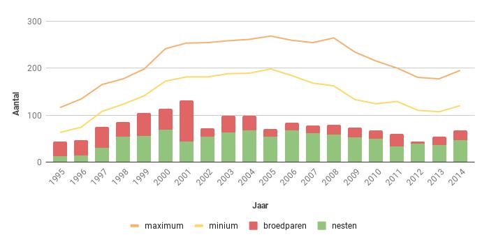 Figuur 13. Aantal nesten, broedparen en aantalsschatting van de Sperwer in Zeeland in de periode 1995-2014.