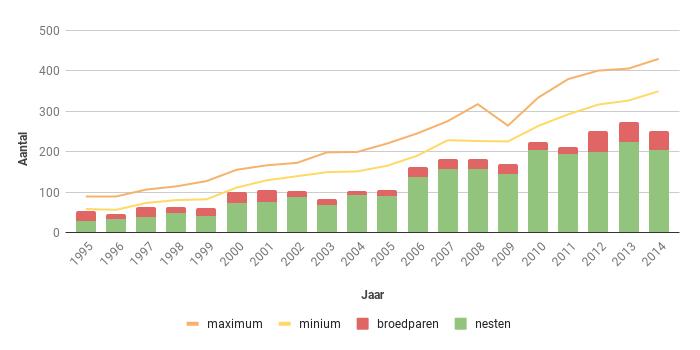 Figuur 15. Aantal nesten, broedparen en aantalsschatting van de Buizerd in Zeeland in de periode 1995-2013.