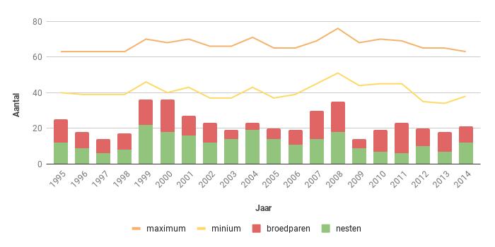Figuur 16. Aantal nesten, broedparen en aantalsschatting van de Boomvalk in Zeeland in de periode 1995-2014.