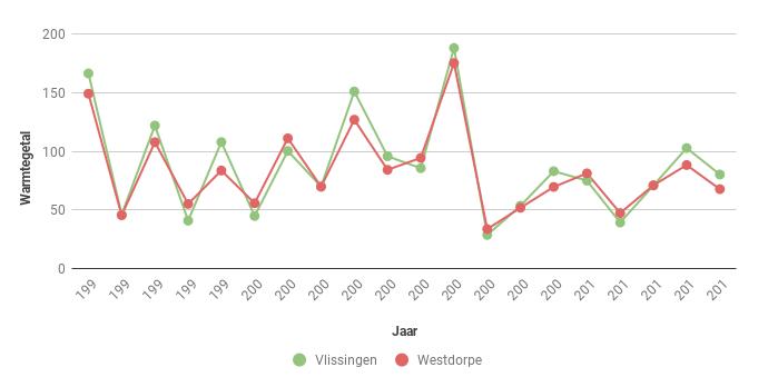 Figuur 4. Warmtegetal volgens Hellmann in Vlssingen en Westdorpe in de periode 1995-2014.
