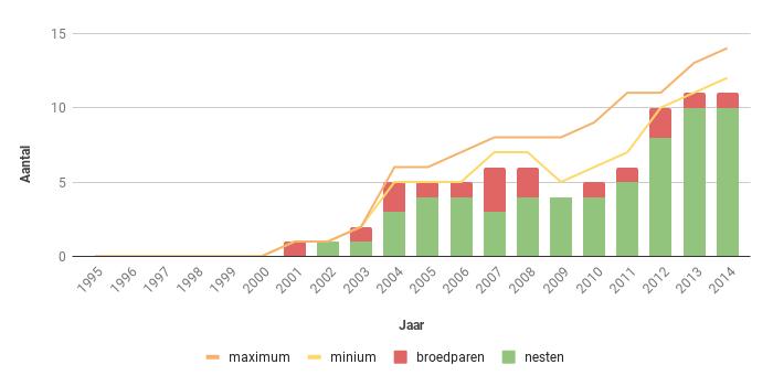 Figuur 17. Aantal nesten, broedparen en aantalsschatting van de Slechtvalk in Zeeland in de periode 1995-2014
