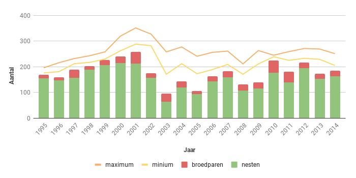 Figuur 11. Aantal nesten, broedparen en aantalsschatting van de Bruine Kiekendief in Zeeland in de periode 1995-2014.