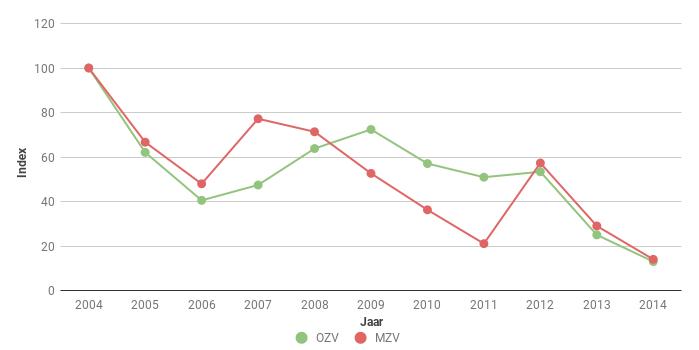 Figuur 5. Index van het aantal Hazen Lepus europaeus in Oost en Midden Zeeuws-Vlaanderen (OZV en MZV) voor 2004-2013. In 2004 ging het om 166 en 84 ex.