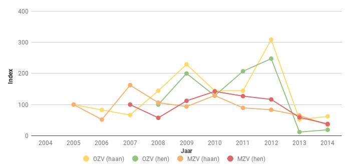 Figuur 7. Index van het aantal Fazanthanen en -hennen (Phasianus colchicus) in Midden (MZV) en Oost Zeeuws-Vlaanderen (OZV) voor de periode 2005-2013. In 2008 ging het respectievelijk om 29 en 58 hanen en om 42 en 38 hennen.