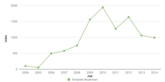 Figuur 6. Index van het aantal Konijnen Oryctolagus cuniculus in het Braakmanbos voor 2004-2013. In 2004 ging het om 20 ex.