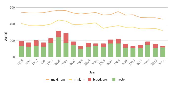 Figuur 17. Aantal nesten, broedparen en aantalsschatting van de Torenvalk in Zeeland in de periode 1995-2013.