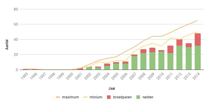 Figuur 12. Aantal nesten, broedparen en aantalsschatting van de Havik in Zeeland in de periode 1995-2014.