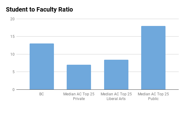Boston College student to faculty ratio