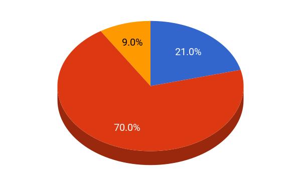 BC student population