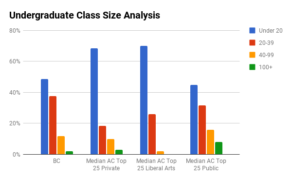 Boston College undergraduate class sizes