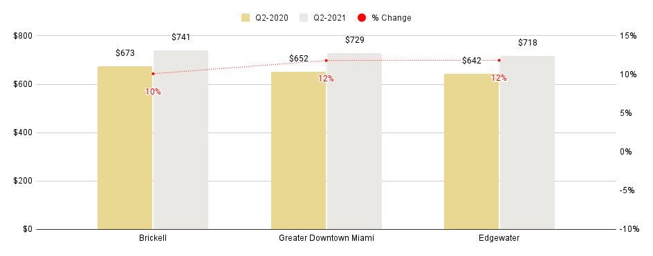 Overall Greater Downtown Miami Luxury Condo Markets at a Glance - Q2 2021 YoY (Median SP/SqFt)