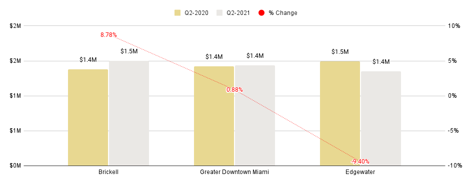 Overall Greater Downtown Miami Luxury Condo Markets at a Glance - Q2 2021 YoY (Median Sales Price)