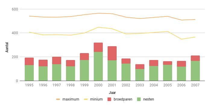 Figuur 13. Aantalsverloop van het aantal broedparen van de Torenvalk in Zeeland in de periode 1995-2007.