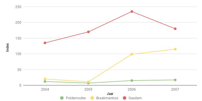 Figuur 3. Trend van het aantal Konijnen Oryctolagus cuniculus langs twee polderroutes, in het Braakmanbos en op de Gasdam Saeftinghe in de periode 2004-2007.